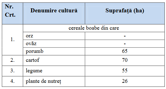 repartitie_culturi