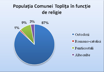 structura_confesionala